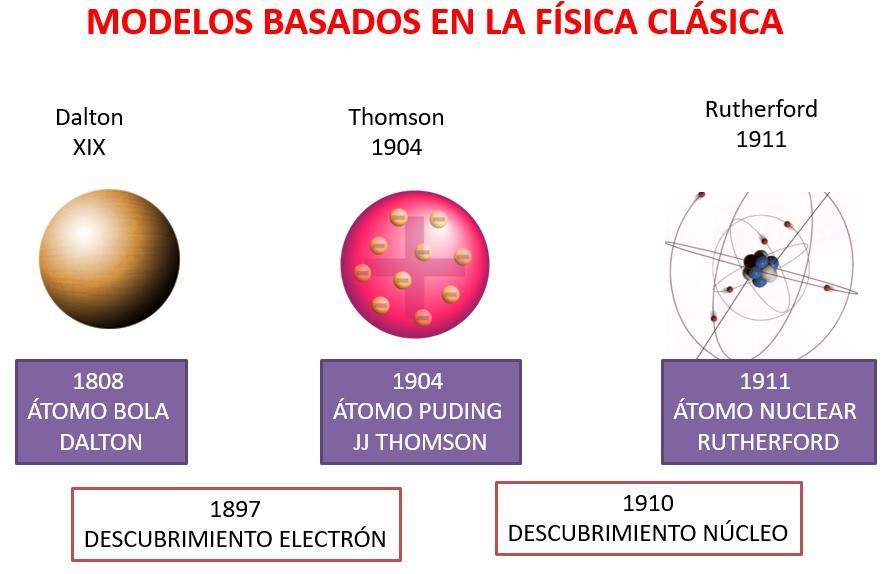 Modelos Atómicos Basados En La Física Clásica