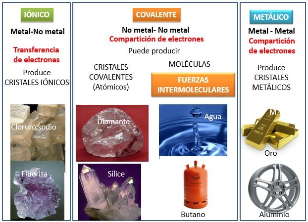 Iónico Covalente Y Metálico Además A Estos Tres Tipos De Enlaces Hay Que Añadir Las Fuerzas Intermoleculares