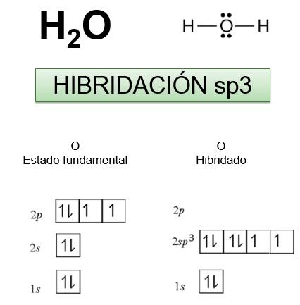 Hibridación Sp3